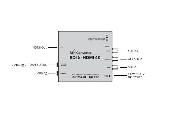 Mini Conversor SDI para HDMI 4K Blackmagic Design